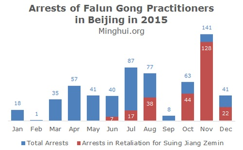 2015-beijing-arrested
