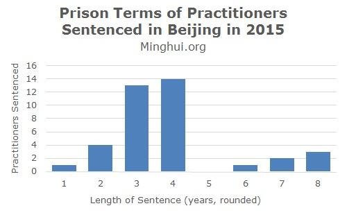 2015-beijing-prison