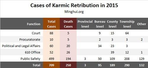 cases-karmic-2015-3